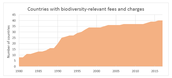 Biorelevantfees Graph1