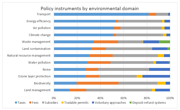 Policy Instrumentsby Domain